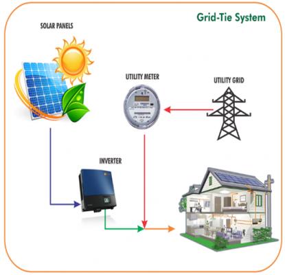 Những điều cần biết về hệ thống điện năng lượng mặt trời hòa lưới