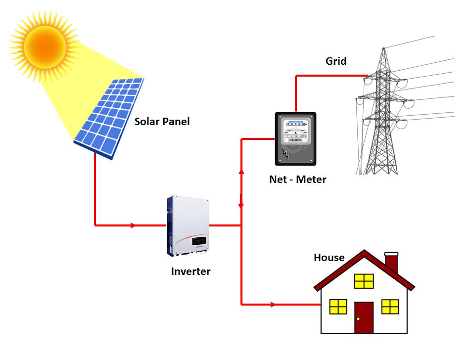nhuttran130 - Hệ thống hòa lưới 5.3KWP năng lượng mặt trời chính