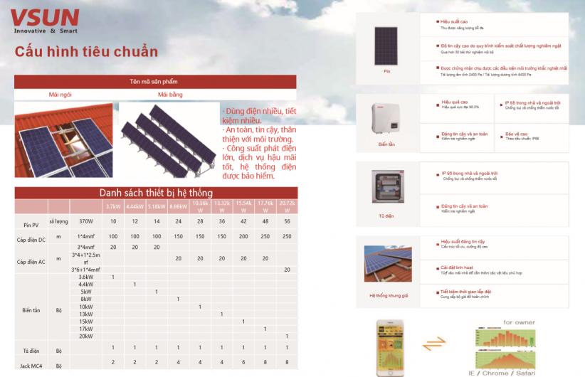 nhuttran231 - Hệ thống hòa lưới điện mặt trời 20Kw của VSUN